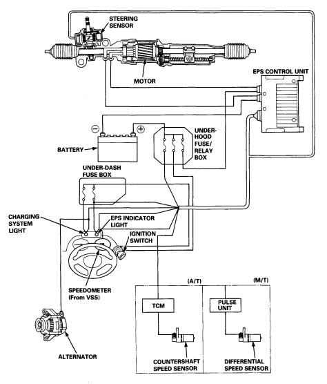 eps in a manual 92 wiring diagram for honda gx390 engine wiring diagram eps honda jazz #15